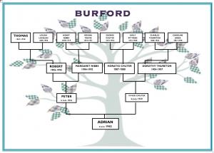 Adrian Burford's great-grandparents